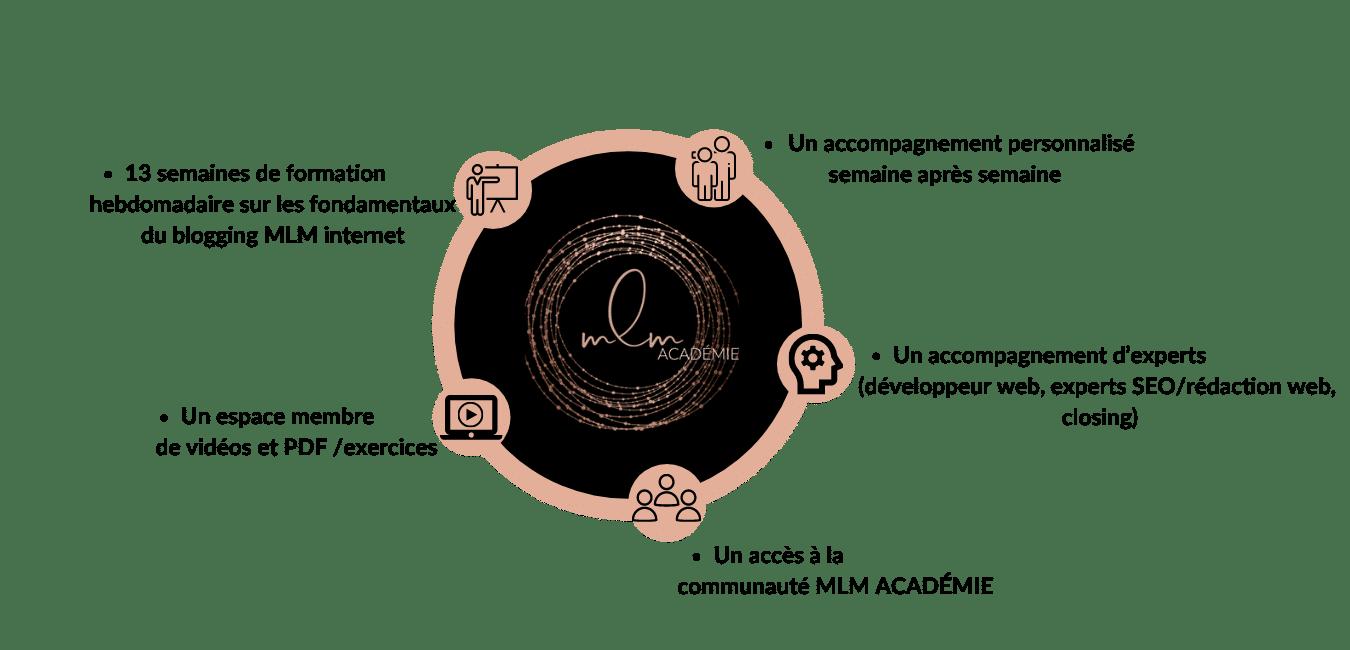 objectifs-coaching-mlm